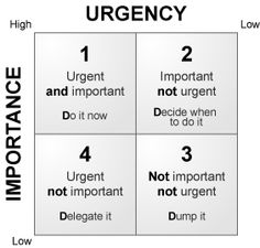 Time - Urgency Importance