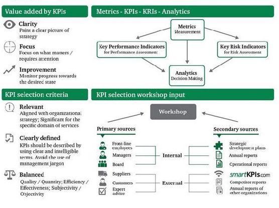 KPIs factors