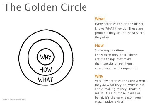 Golden circle of brand purpose